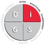 DiSG - i-Persönlichkeit
