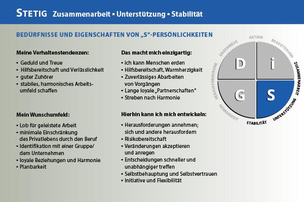 DiSG®-Theorie - Einführung in DiSG und seine Methode