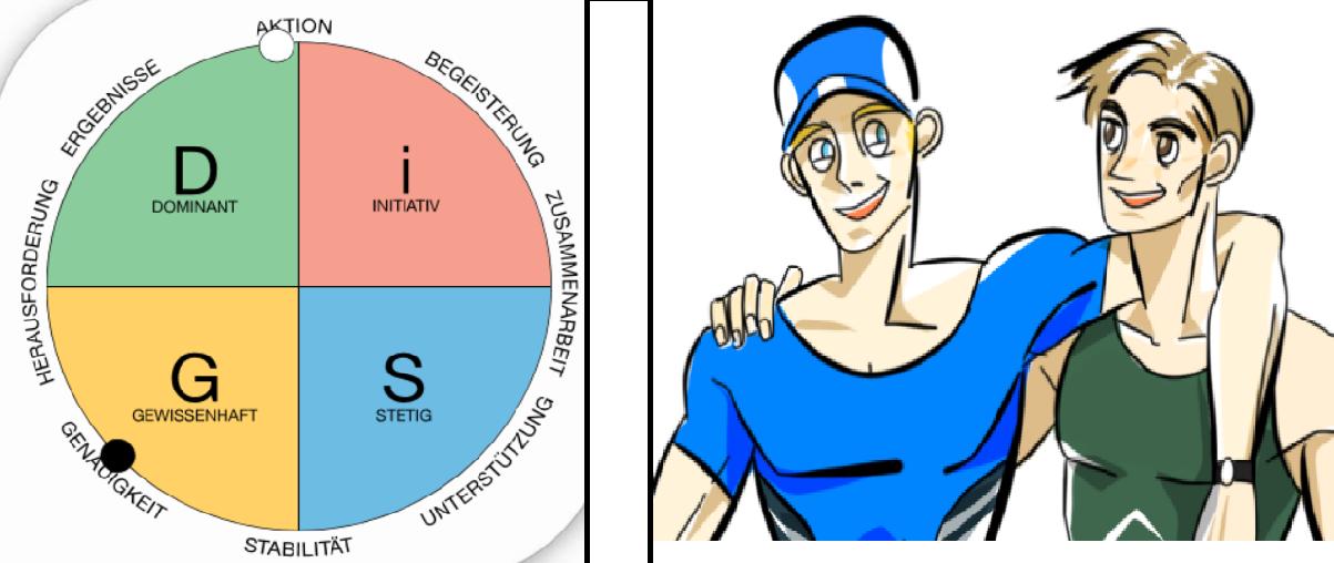 Zusammenarbeit stärken - Konflikte vermeiden! Der Everything DiSG® Vergleichsbericht