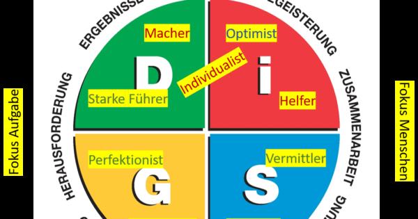 DiSG® und das Enneagramm Persönlichkeitsmodell